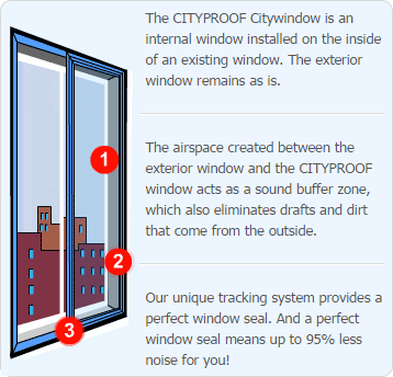 Cityproof Window Soundproofing System